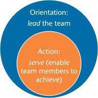 Servant Leadership - Lead the Team